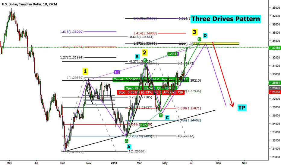 USDCAD: USDCAD short Three Drives Pattern