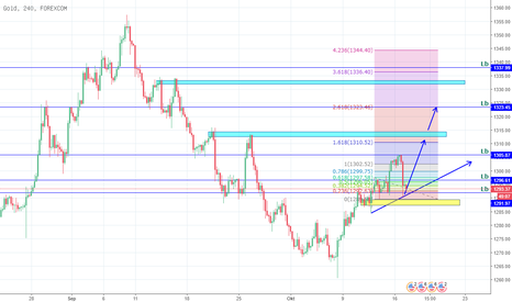 XAUUSD: xau/usd tf h4