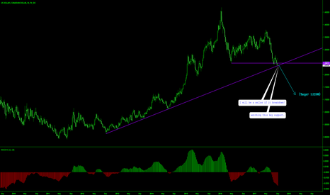 USDCAD: USDCAD LONG-TERM SELLING SETUP