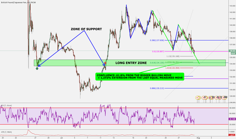 GBPJPY: GBP/JPY: structure and fib confluence