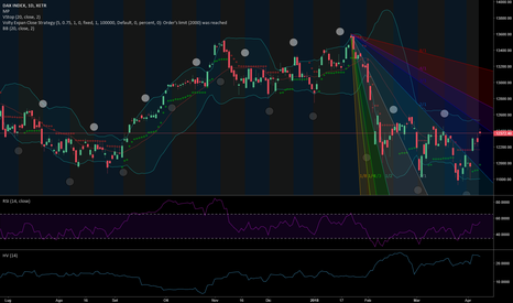 DAX: #dax and resistence enigma