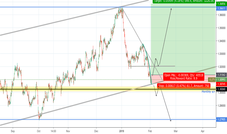 USDCAD: USDCAD Waiting for confirmation