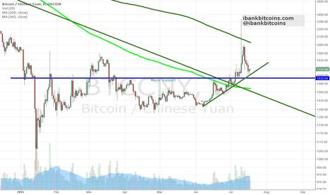 BTCCNY: July 17, 2015. Bitcoin Weekly update, pullback, bullish trend