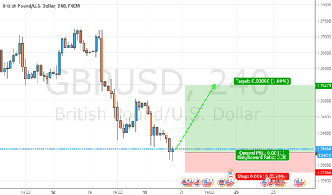 GBPUSD: Long Cable Für Weinacht Party
