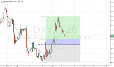 DXY: INDEKS US DOLAR D1/H2