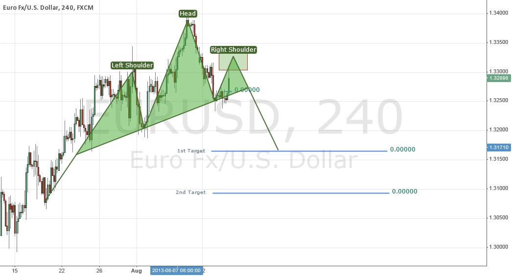 H&S on EURUSD