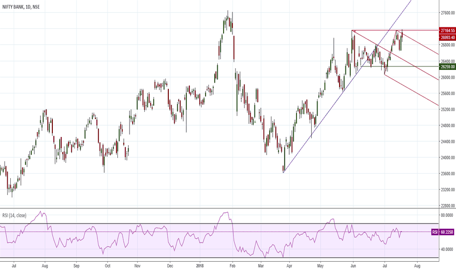 BANKNIFTY: Small Risk Good Risk to Reward Trade