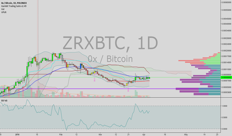 ZRXBTC: 0x is a buy here