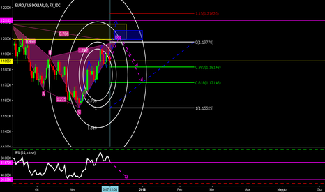 EURUSD: CHYPHER long in EURUSD TD