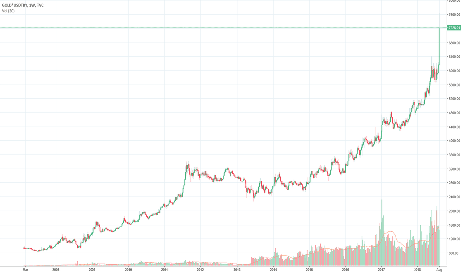 GOLD*USDTRY: This is what a currency collapse looks like...Got Gold Turkey?