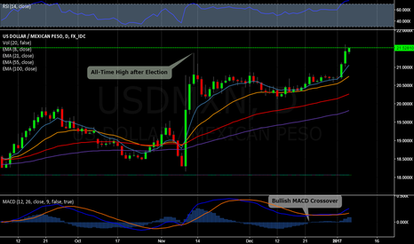USDMXN: Dollar Peso at all-time high as Peso drops to record lows