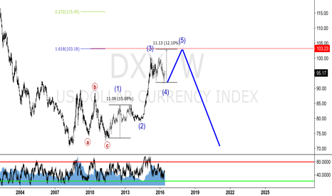 DXY: DXY - W - Elliott Wave Projection