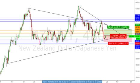 NZDJPY: NZD/JPY - Long