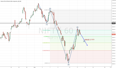NIFTY: NIFTY | Wave 5 ???