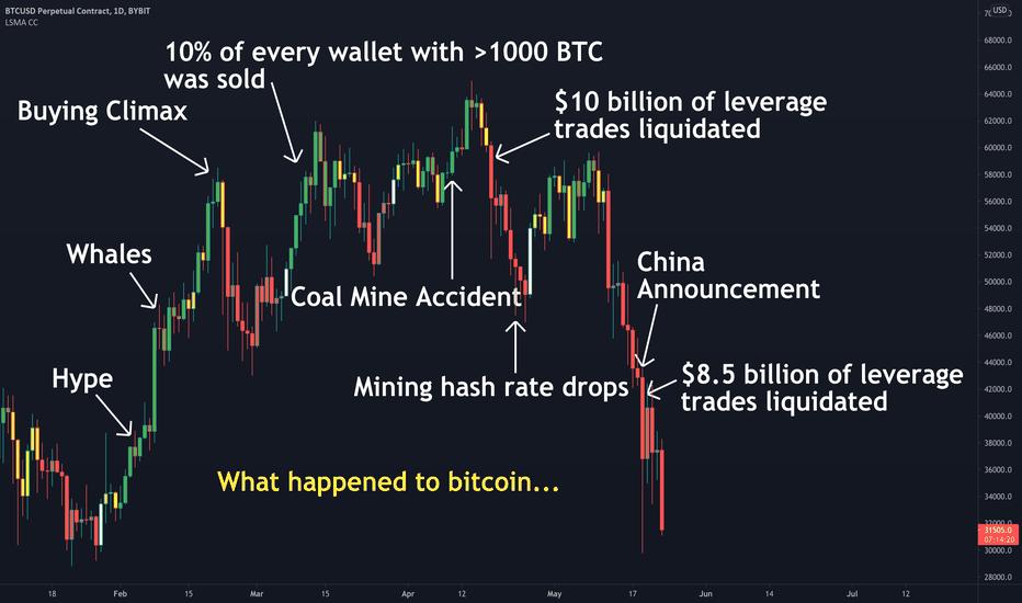 tradingview strategija bitcoin