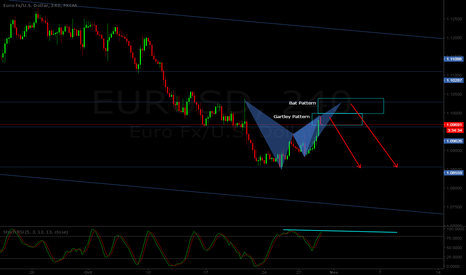 EURUSD: EUR/USD H4 - Two possible short entries