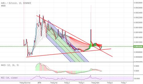 ADXBTC: ADX - 3 nến xanh đều và trendline dài hạn