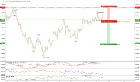 USDCAD: USDCAD - Quick Wave count. High risk - Potential short