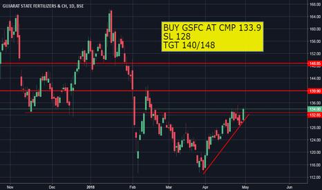 GSFC: FERTILIZER STOCK