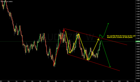 AUDNZD: AUDNZD | Weekly Possibilities
