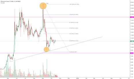 ETCUSD: 16.10.17 $ETCUSD Analysis - Long