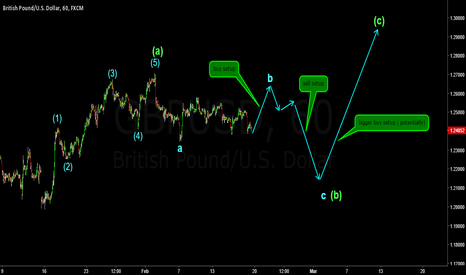 GBPUSD: Hundreds of pips available