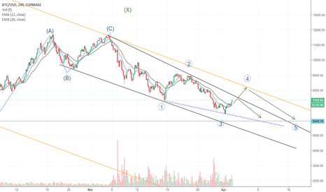 "BTCUSD: ""This is not the bottom you're looking for"""