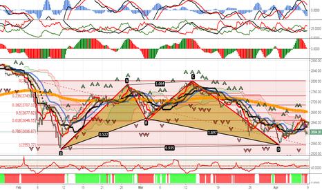 SPX: S&P 500 - Still Bearish  Harmonic Patterns - Target Now 2400