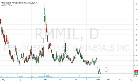 RMMIL: Penny stock - Long play