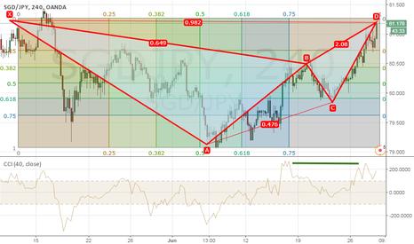 SGDJPY: Elliot wave and cci divergence.... bearish move