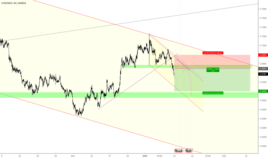 EURNZD: Setup for sell at pullback