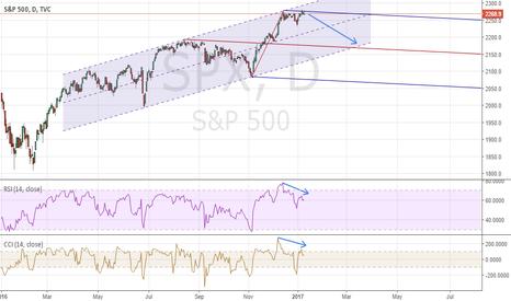 SPX: S&P 500 Looks Bearish