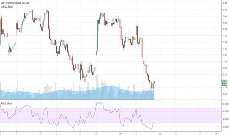 HFC: HFC 24 hour trade