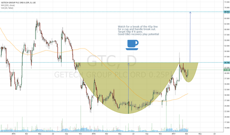GTC: #GTC watch for cup and handle break out