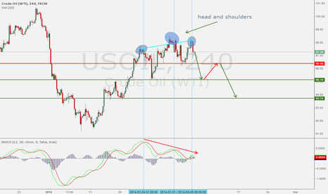 USOIL: head and shoulders
