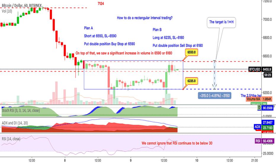 BTCUSD: How to do a rectangular interval trading ?