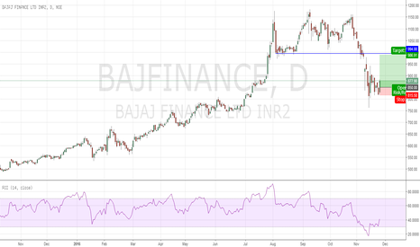 BAJFINANCE: Engulfing at Demand Zone : Good RR ratio