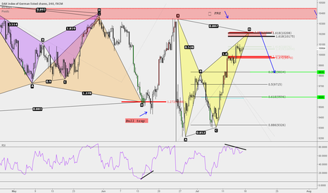 GER30: DAX - BAT ALMOST COMPLETED - DIV