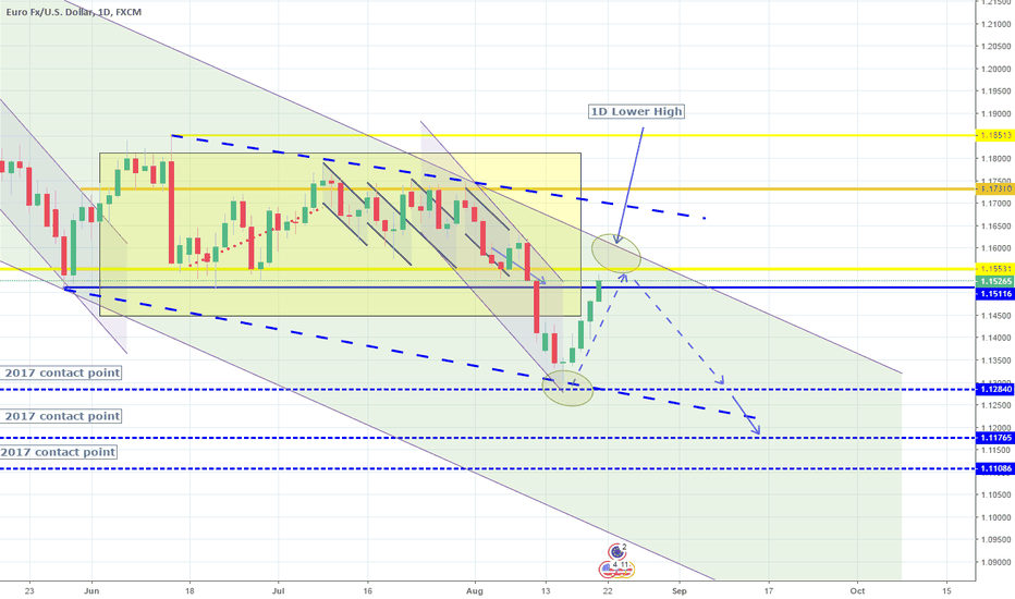EURUSD: Rebound completed. Short on 1D Lower High.