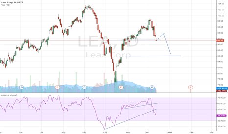LEA: Lear Corp: correction starts