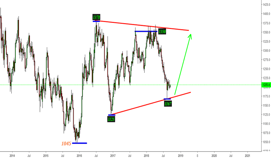 GC1!: Gold - Plausible 1350-1375 Upside Zone Next