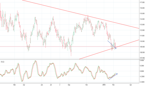 USDJPY: UsdJpy soon To End Downtrend.