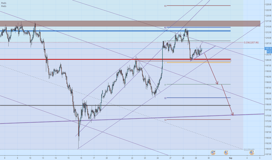 XAUUSD: Probable short, after breakout
