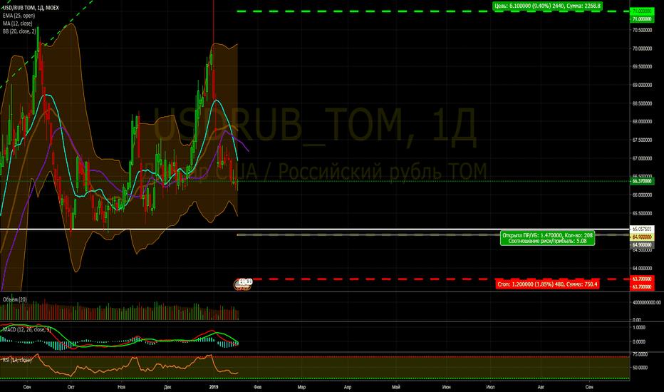 USDRUB_TOM: Покупка USD/RUB