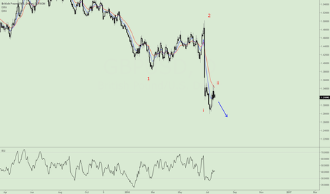 GBPUSD: Early wave 3