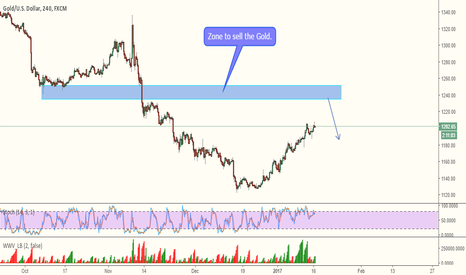 XAUUSD: GOLD - Short setup
