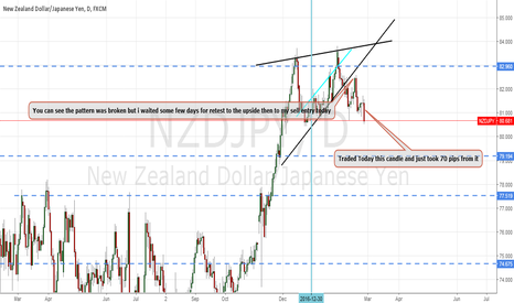 NZDJPY: NzdJpy Sell trade that i Took today.