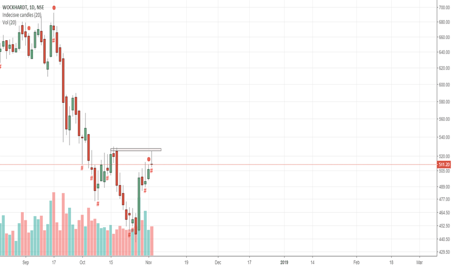 WOCKPHARMA: WOCKPHARMA Short after bearish candle