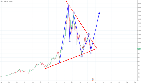 BTCUSD: Calling the bottom. ABCDE pattern completed.