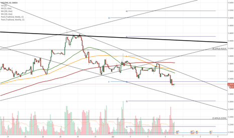 USDDKK: USD/DKK 1H Chart: Pair below major resistance